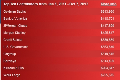 Romney top ten supporters
